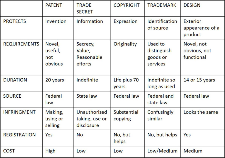 chart-of-ip-rights-jpeg